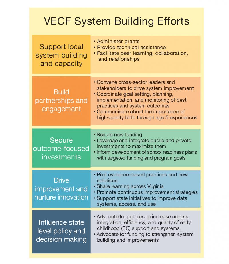 VECF Smart Beginnings Support